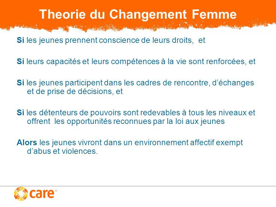 Theorie du Changement Femme Si les jeunes prennent conscience de leurs droits, et Si leurs capacités et leurs compétences à la vie sont renforcées, et