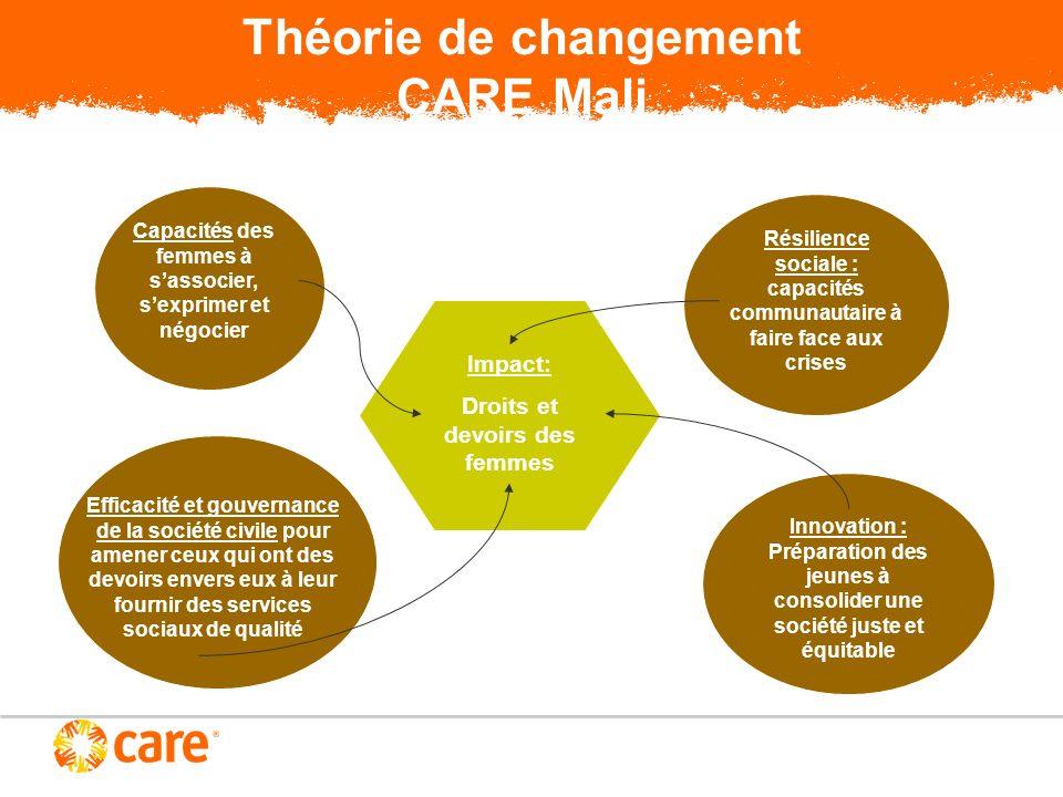 Théorie de changement CARE Mali Impact: Droits et devoirs des femmes Capacités des femmes à sassocier, sexprimer et négocier Résilience sociale : capa