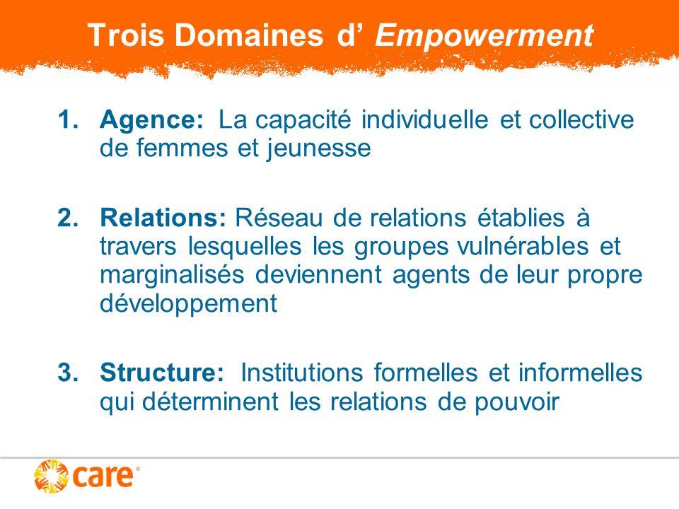 Trois Domaines d Empowerment 1.Agence: La capacité individuelle et collective de femmes et jeunesse 2.Relations: Réseau de relations établies à traver