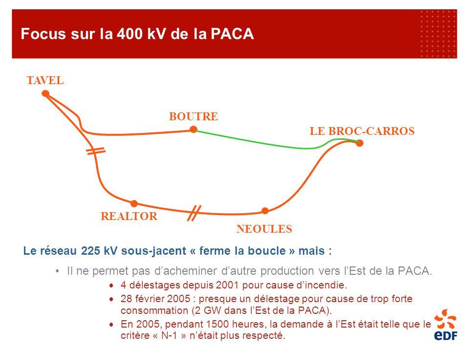 Le réseau 225 kV sous-jacent « ferme la boucle » mais : Il ne permet pas dacheminer dautre production vers lEst de la PACA. 4 délestages depuis 2001 p