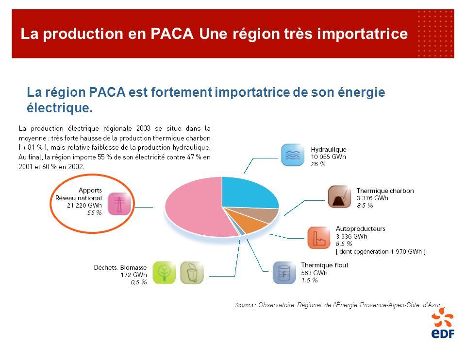 La région PACA est fortement importatrice de son énergie électrique. La production en PACA Une région très importatrice Source : Observatoire Régional