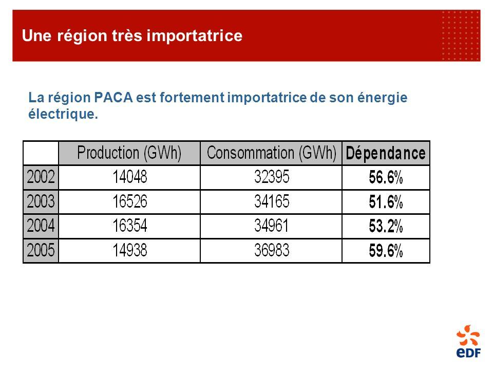 La région PACA est fortement importatrice de son énergie électrique. Une région très importatrice