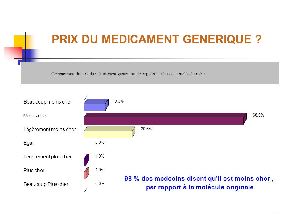 PRIX DU MEDICAMENT GENERIQUE ? Beaucoup moins cher 9,3% Moins cher 68,0% Légèrement moins cher 20,6% Egal 0,0% Légèrement plus cher 1,0% Plus cher 1,0