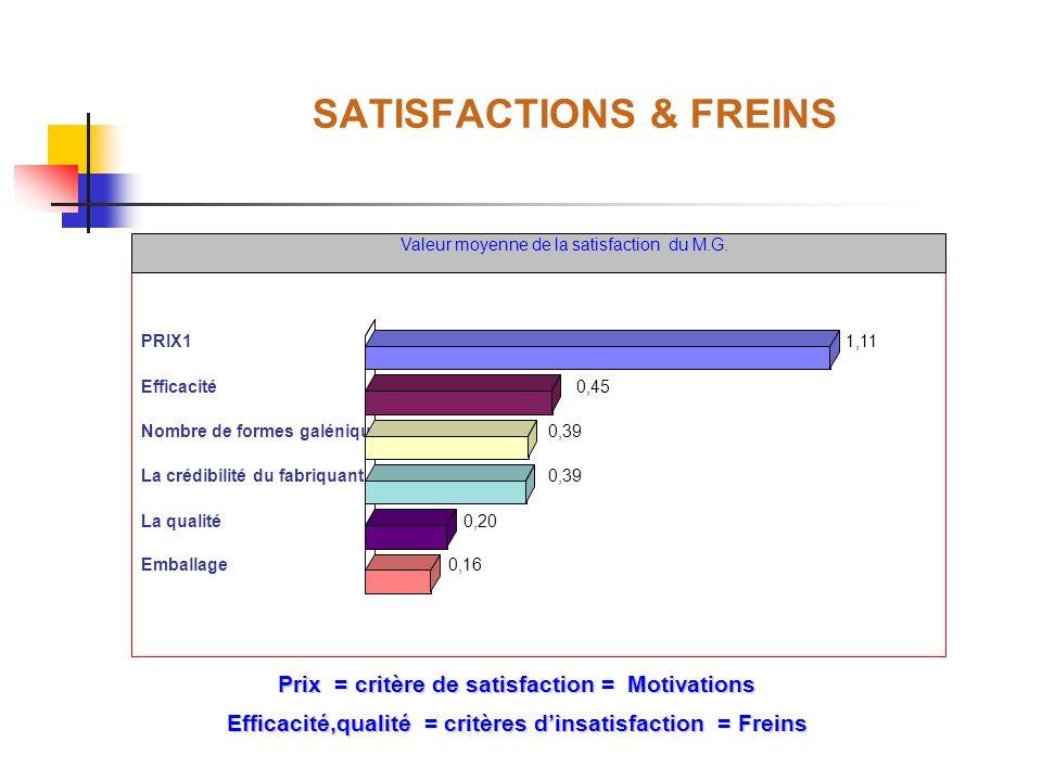 SATISFACTIONS & FREINS Valeur moyenne de la satisfaction du M.G. PRIX11,11 Efficacité0,45 Nombre de formes galéniques0,39 La crédibilité du fabriquant