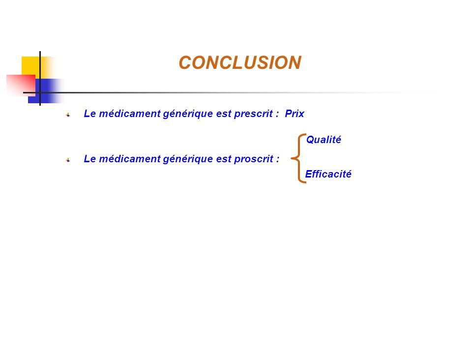 CONCLUSION Le médicament générique est prescrit : Prix Le médicament générique est proscrit : Qualité Efficacité