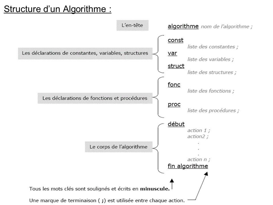 Structure dun Algorithme :
