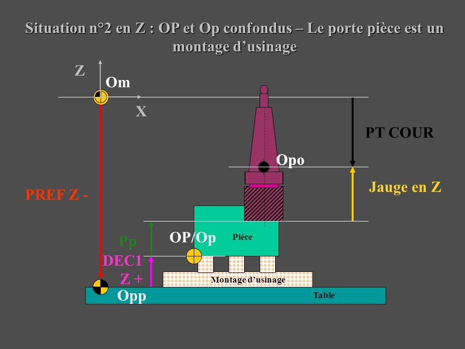 Situation n°2 en Z : OP et Op confondus – Le porte pièce est un montage dusinage Pièce Montage dusinage Table Om Opp OP/Op PREF Z - Jauge en Z DEC1 Z