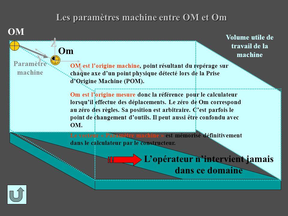 Les paramètres machine entre OM et Om Om OM Paramètre machine Volume utile de travail de la machine OM est lorigine machine, point résultant du repéra