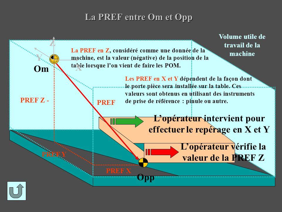 La PREF entre Om et Opp Opp PREF Om Volume utile de travail de la machine PREF Z - PREF Y PREF X Les PREF en X et Y dépendent de la façon dont le port