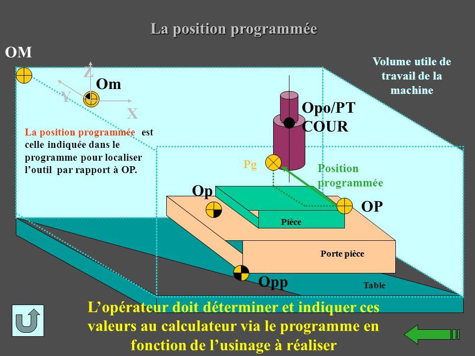 La position programmée Opp Op OP Opo/PT COUR Position programmée Pg Om OM Y X Z Volume utile de travail de la machine Pièce Porte pièce Table Pièce Po