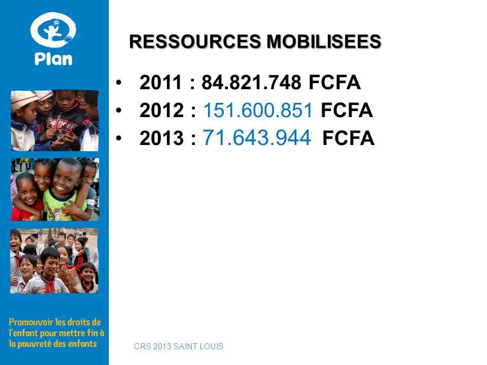 2011 : 84.821.748 FCFA 2012 : 151.600.851 FCFA 2013 : 71.643.944 FCFA RESSOURCES MOBILISEES CRS 2013 SAINT LOUIS
