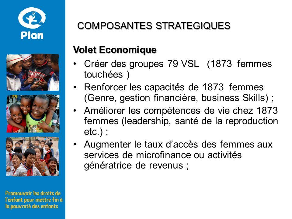 Volet Economique Créer des groupes 79 VSL (1873 femmes touchées ) Renforcer les capacités de 1873 femmes (Genre, gestion financière, business Skills)