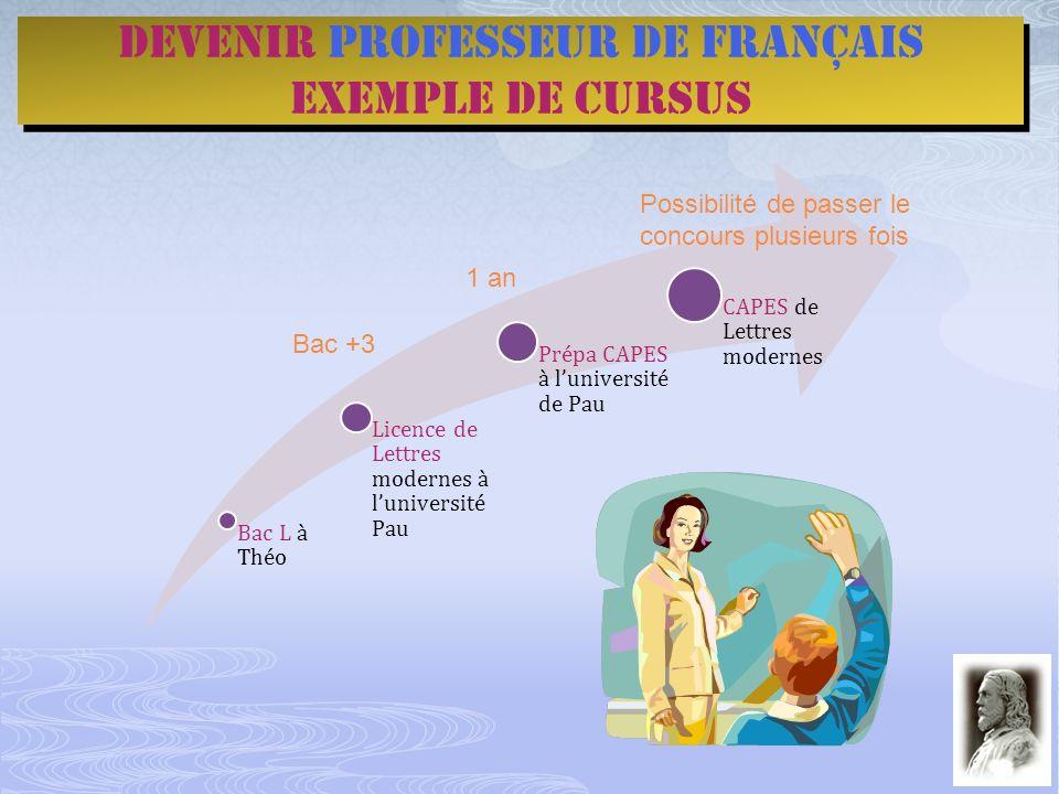 Devenir professeur de français Exemple de cursus Devenir professeur de français Exemple de cursus Bac L à Théo Licence de Lettres modernes à luniversi