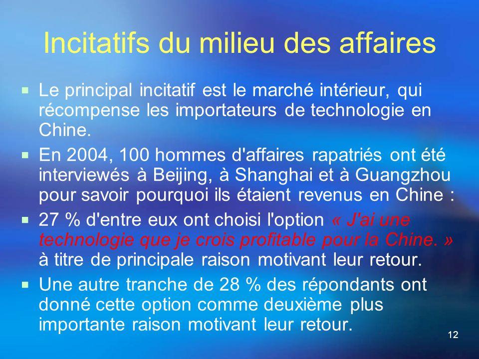 12 Incitatifs du milieu des affaires Le principal incitatif est le marché intérieur, qui récompense les importateurs de technologie en Chine.