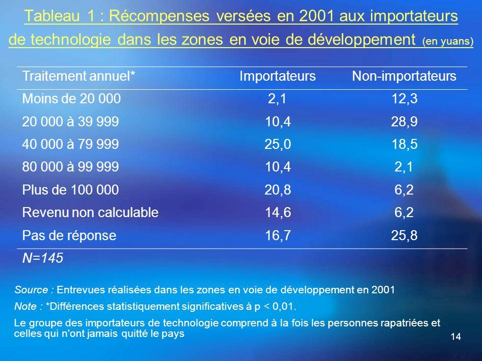 14 Tableau 1 : Récompenses versées en 2001 aux importateurs de technologie dans les zones en voie de développement (en yuans) Source : Entrevues réalisées dans les zones en voie de développement en 2001 Note : *Différences statistiquement significatives à p < 0,01.