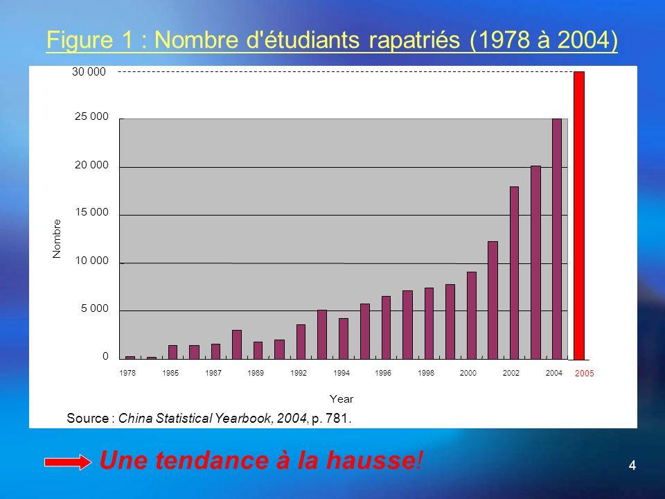 4 Figure 1 : Nombre d étudiants rapatriés (1978 à 2004) Une tendance à la hausse.