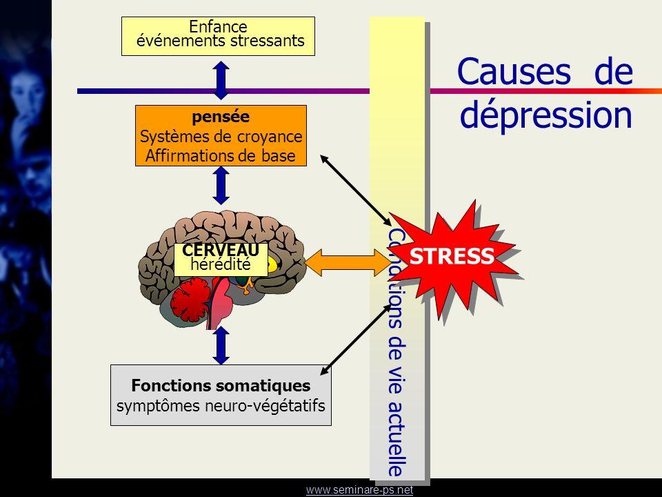 www.seminare-ps.net Conditions de vie actuelle Causes de dépression Enfance événements stressants pensée Systèmes de croyance Affirmations de base Fon