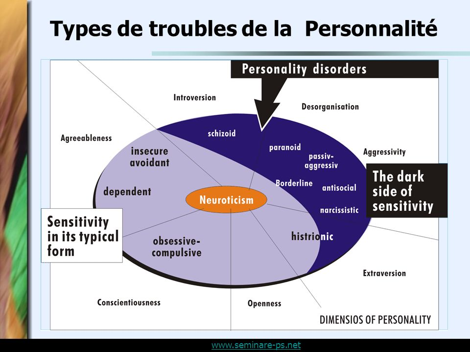 www.seminare-ps.net Types de troubles de la Personnalité