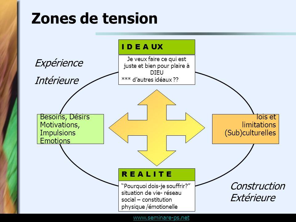 www.seminare-ps.net Besoins, Désirs Motivations, Impulsions Emotions Je veux faire ce qui est juste et bien pour plaire à DIEU *** dautres idéaux ?.