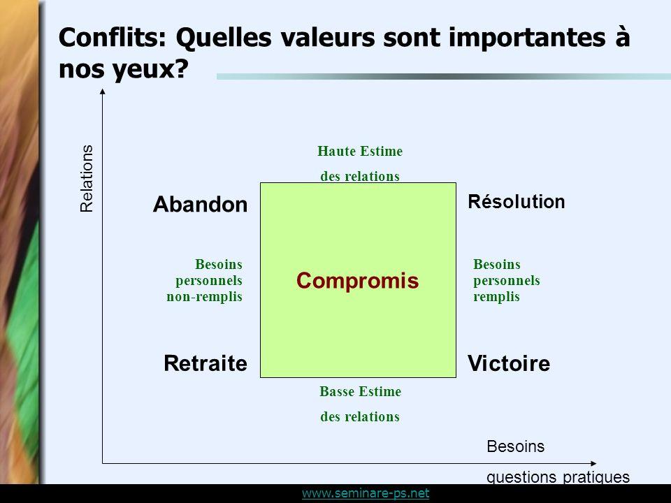 www.seminare-ps.net Conflits: Quelles valeurs sont importantes à nos yeux.