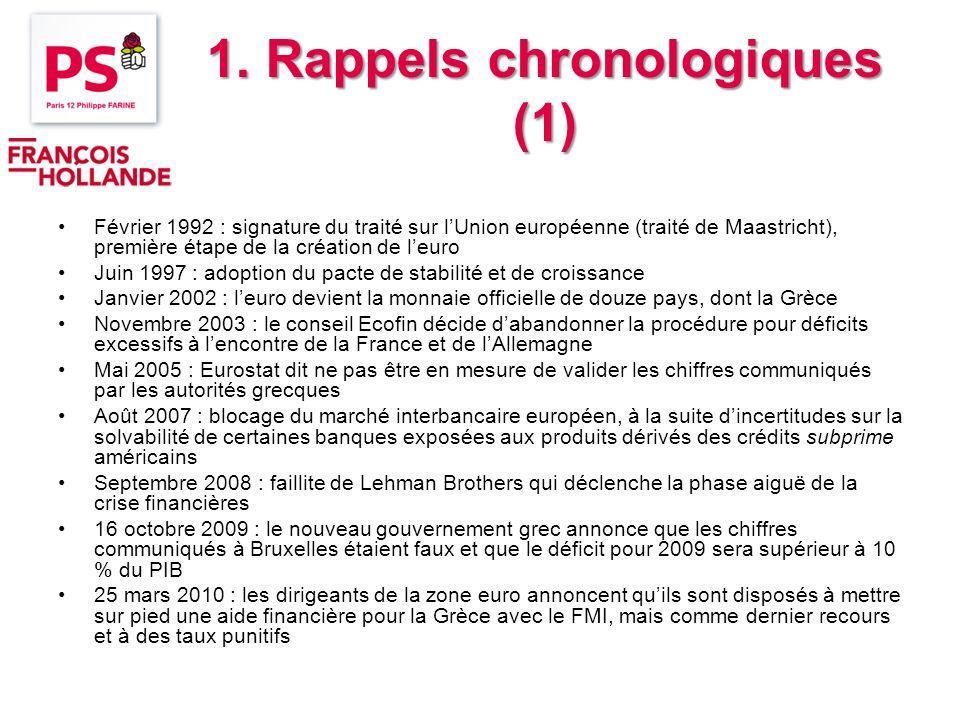 1. Rappels chronologiques (1) Février 1992 : signature du traité sur lUnion européenne (traité de Maastricht), première étape de la création de leuro
