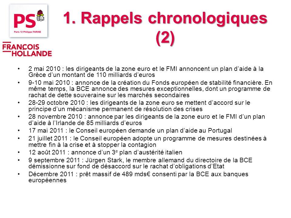1. Rappels chronologiques (2) 2 mai 2010 : les dirigeants de la zone euro et le FMI annoncent un plan daide à la Grèce dun montant de 110 milliards de
