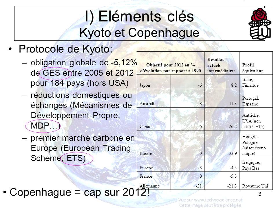 3 I) Eléments clés Kyoto et Copenhague Protocole de Kyoto: –obligation globale de -5,12% de GES entre 2005 et 2012 pour 184 pays (hors USA) –réductions domestiques ou échanges (Mécanismes de Développement Propre, MDP…) –premier marché carbone en Europe (European Trading Scheme, ETS) Objectif pour 2012 en % d évolution par rapport à 1990 Résultats actuels intermédiaires Profil équivalent Japon-68,2 Italie, Finlande Australie811,3 Portugal, Espagne Canada-626,2 Autriche, USA (non ratifié, +15) Russie0-33,9 Hongrie, Pologne (raisonécono mique) Europe-8-4,3 Belgique, Pays Bas France0-5,3 Allemagne-21-21,3Royaume Uni Copenhague = cap sur 2012!