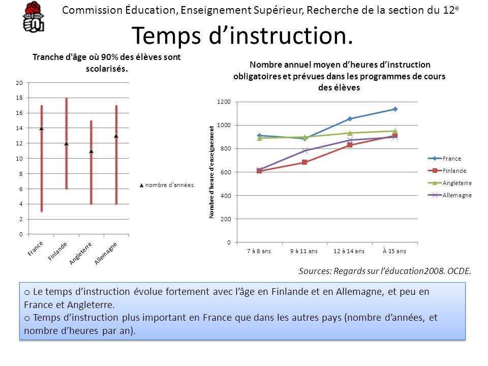 Temps dinstruction. o Le temps dinstruction évolue fortement avec lâge en Finlande et en Allemagne, et peu en France et Angleterre. o Temps dinstructi