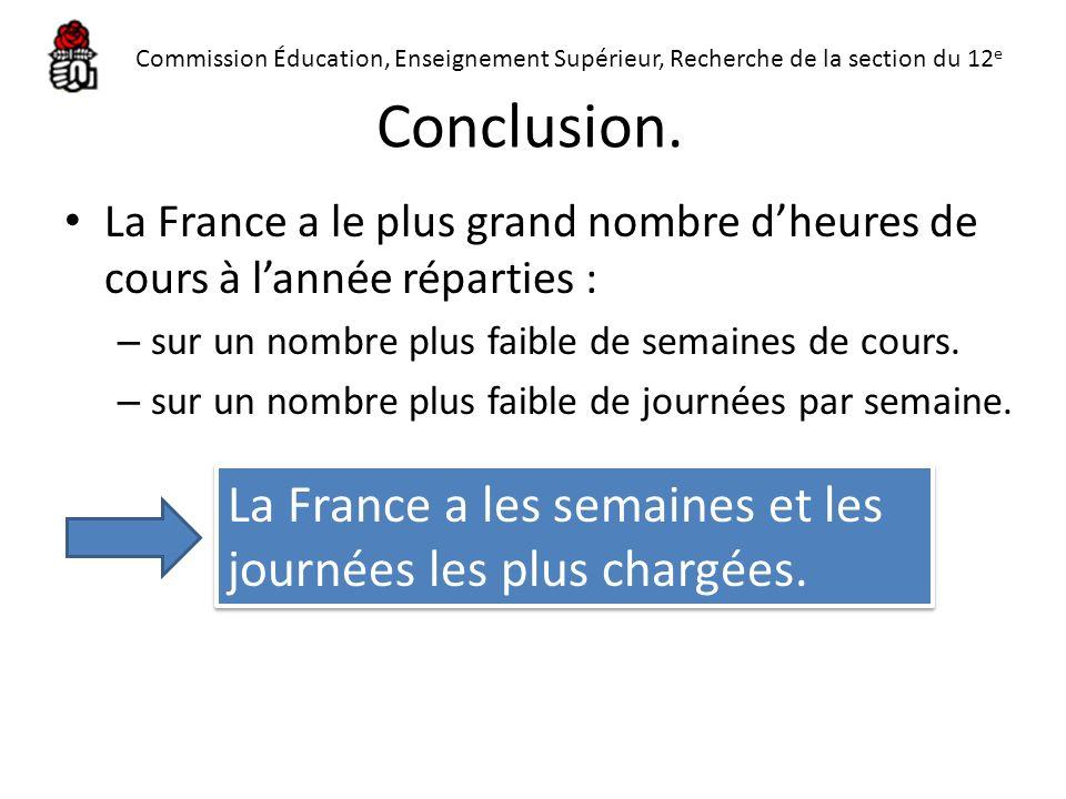 Conclusion. La France a le plus grand nombre dheures de cours à lannée réparties : – sur un nombre plus faible de semaines de cours. – sur un nombre p