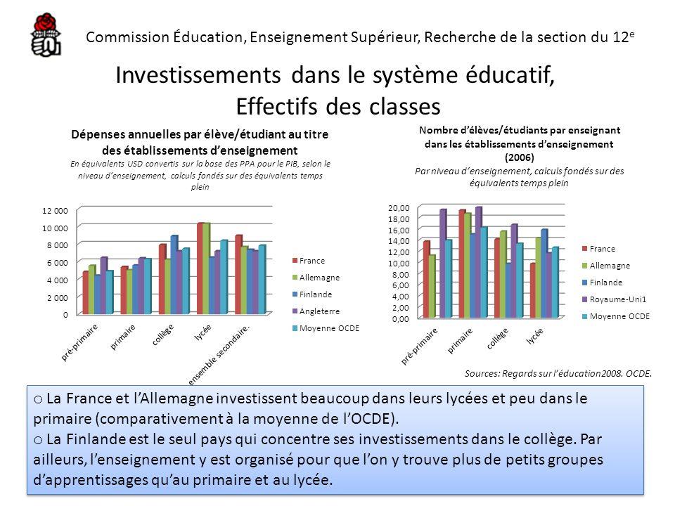 Investissements dans le système éducatif, Effectifs des classes o La France et lAllemagne investissent beaucoup dans leurs lycées et peu dans le prima