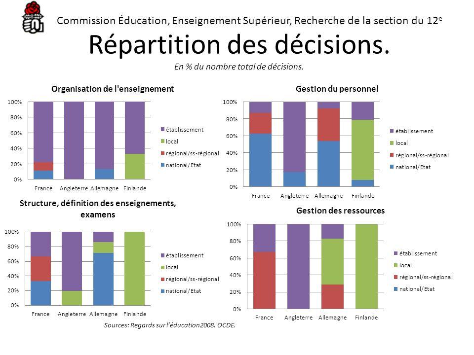 Répartition des décisions. En % du nombre total de décisions. Sources: Regards sur léducation2008. OCDE. Commission Éducation, Enseignement Supérieur,
