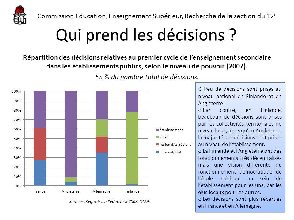 Qui prend les décisions ? Répartition des décisions relatives au premier cycle de lenseignement secondaire dans les établissements publics, selon le n