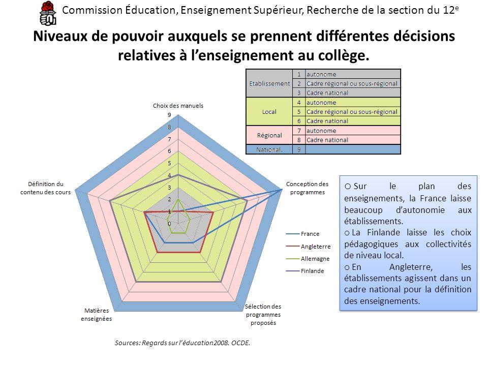 Niveaux de pouvoir auxquels se prennent différentes décisions relatives à lenseignement au collège. Sources: Regards sur léducation2008. OCDE. o Sur l
