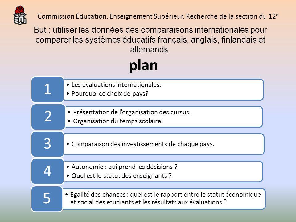 But : utiliser les données des comparaisons internationales pour comparer les systèmes éducatifs français, anglais, finlandais et allemands. plan Les