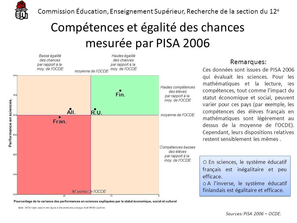 Compétences et égalité des chances mesurée par PISA 2006 Sources: PISA 2006 – OCDE. Remarques: Ces données sont issues de PISA 2006 qui évaluait les s