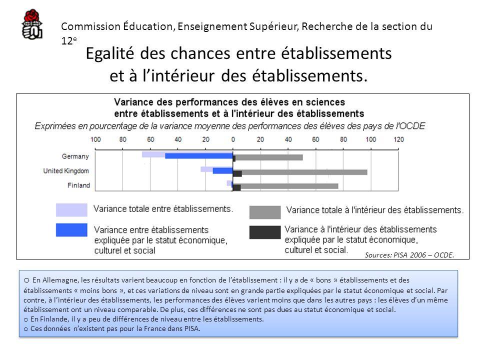 Egalité des chances entre établissements et à lintérieur des établissements. Sources: PISA 2006 – OCDE. o En Allemagne, les résultats varient beaucoup