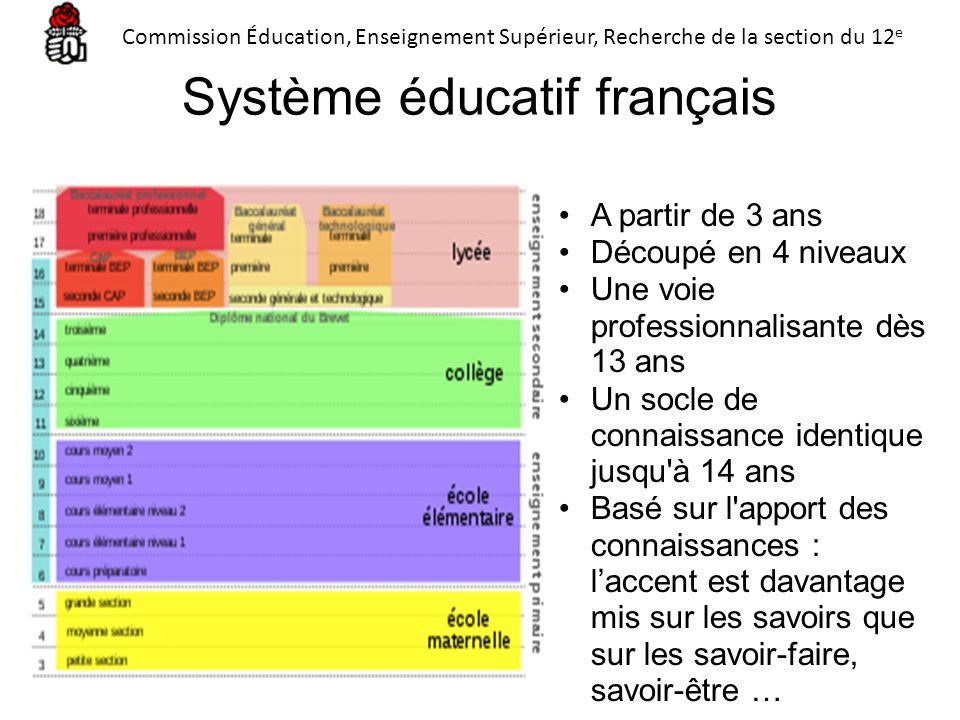 Système éducatif français A partir de 3 ans Découpé en 4 niveaux Une voie professionnalisante dès 13 ans Un socle de connaissance identique jusqu'à 14