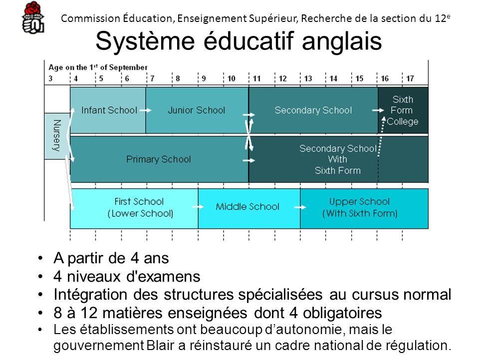 Système éducatif anglais A partir de 4 ans 4 niveaux d'examens Intégration des structures spécialisées au cursus normal 8 à 12 matières enseignées don