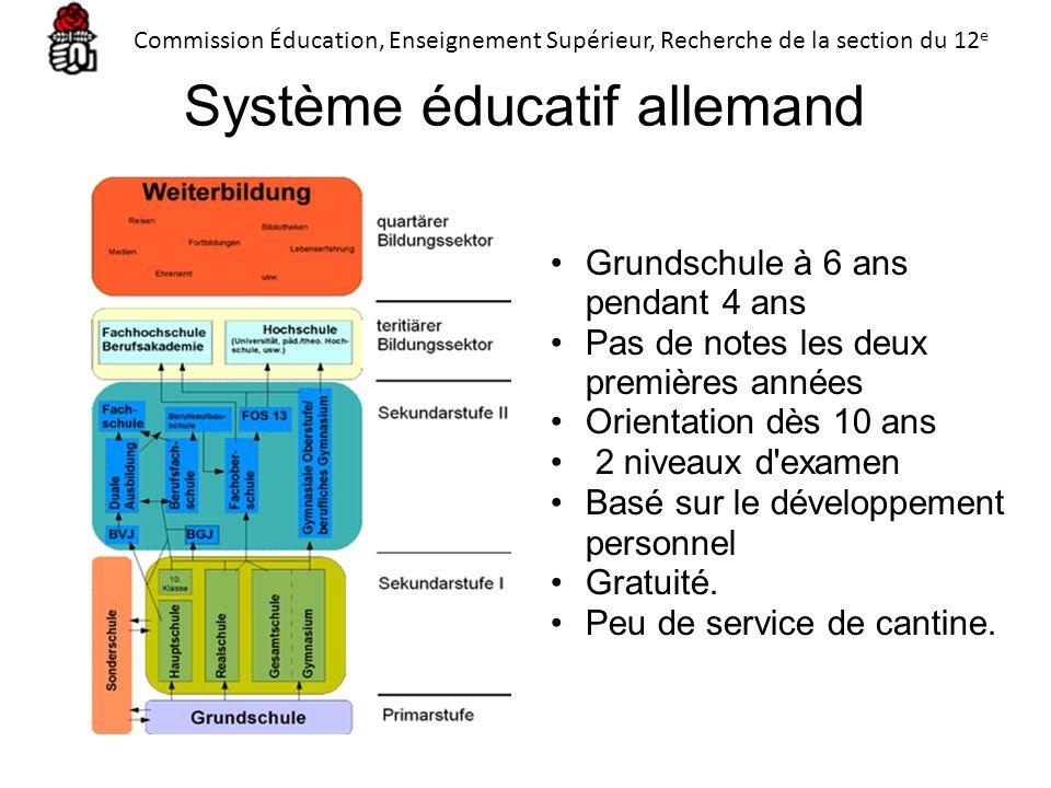 Système éducatif allemand Grundschule à 6 ans pendant 4 ans Pas de notes les deux premières années Orientation dès 10 ans 2 niveaux d'examen Basé sur