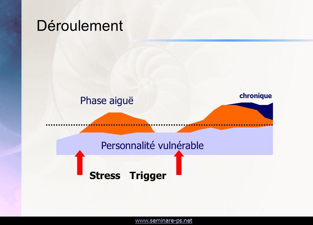 www.seminare-ps.net Déroulement Phase aiguë chronique Personnalité vulnérable Stress, Trigger
