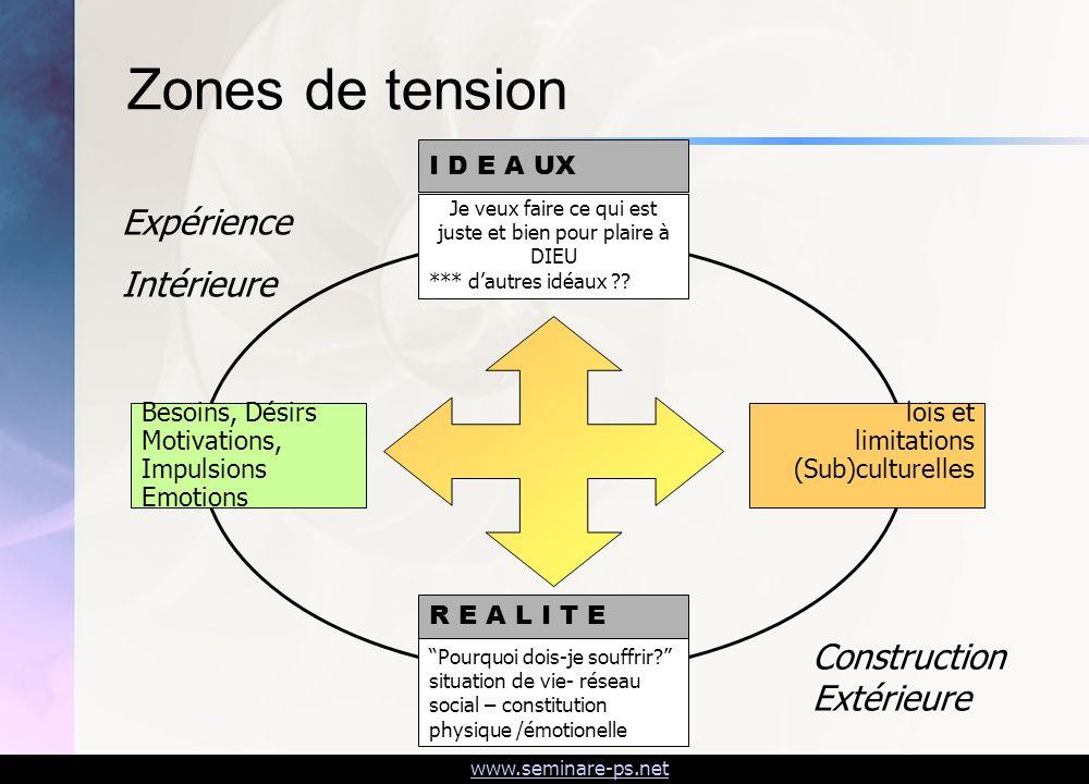 www.seminare-ps.net Zones de tension Besoins, Désirs Motivations, Impulsions Emotions Je veux faire ce qui est juste et bien pour plaire à DIEU *** da