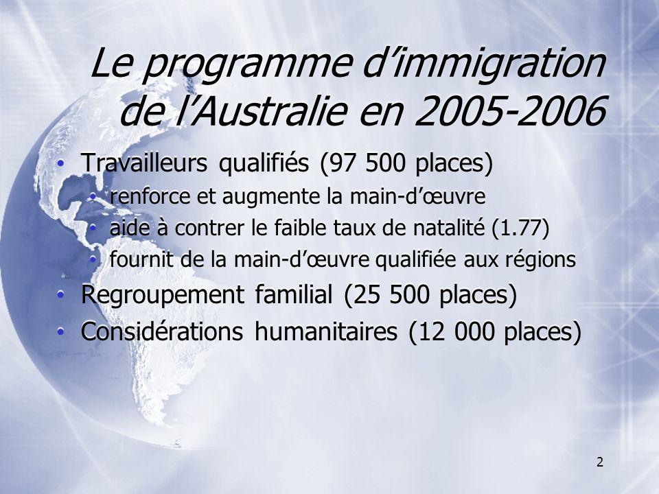 2 Le programme dimmigration de lAustralie en 2005-2006 Travailleurs qualifiés (97 500 places) renforce et augmente la main-dœuvre aide à contrer le faible taux de natalité (1.77) fournit de la main-dœuvre qualifiée aux régions Regroupement familial (25 500 places) Considérations humanitaires (12 000 places) Travailleurs qualifiés (97 500 places) renforce et augmente la main-dœuvre aide à contrer le faible taux de natalité (1.77) fournit de la main-dœuvre qualifiée aux régions Regroupement familial (25 500 places) Considérations humanitaires (12 000 places)