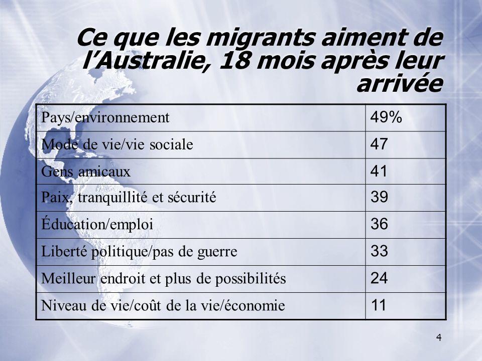 4 Ce que les migrants aiment de lAustralie, 18 mois après leur arrivée Pays/environnement 49% Mode de vie/vie sociale 47 Gens amicaux 41 Paix, tranquillité et sécurité 39 Éducation/emploi 36 Liberté politique/pas de guerre 33 Meilleur endroit et plus de possibilités 24 Niveau de vie/coût de la vie/économie 11