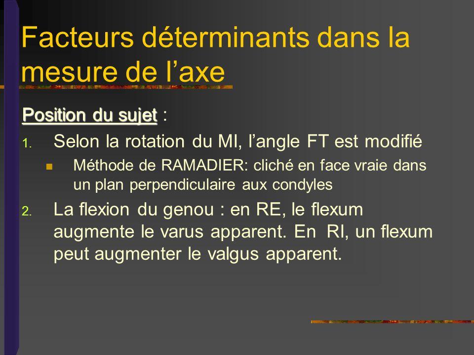 Facteurs déterminants dans la mesure de laxe Position du sujet Position du sujet : 1. Selon la rotation du MI, langle FT est modifié Méthode de RAMADI