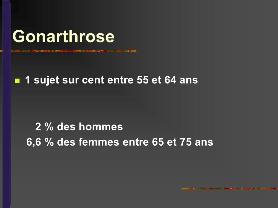 Gonarthrose 1 sujet sur cent entre 55 et 64 ans 2 % des hommes 6,6 % des femmes entre 65 et 75 ans