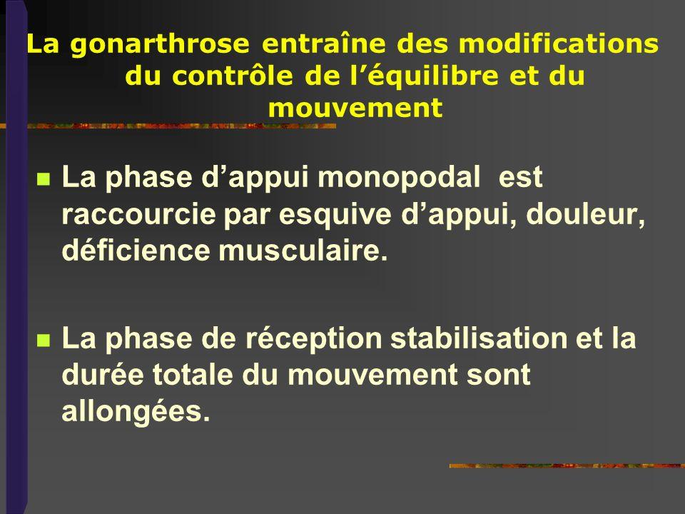 La phase dappui monopodal est raccourcie par esquive dappui, douleur, déficience musculaire. La phase de réception stabilisation et la durée totale du
