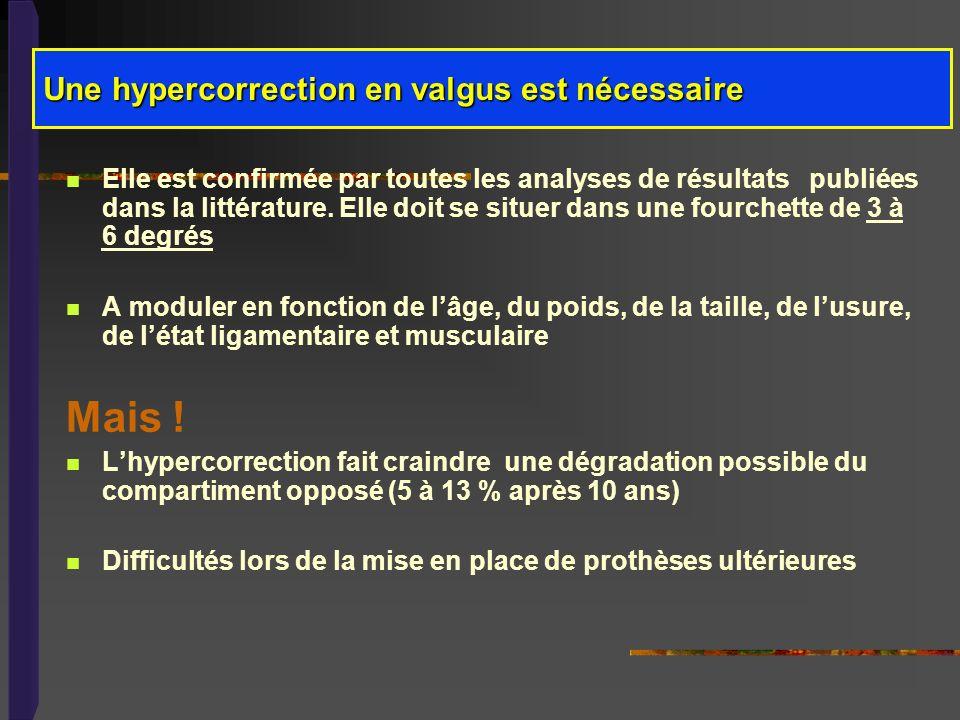 Une hypercorrection en valgus est nécessaire Elle est confirmée par toutes les analyses de résultats publiées dans la littérature. Elle doit se situer