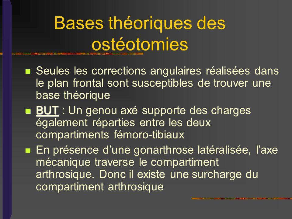 Bases théoriques des ostéotomies Seules les corrections angulaires réalisées dans le plan frontal sont susceptibles de trouver une base théorique BUT