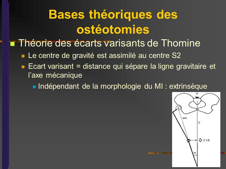 Bases théoriques des ostéotomies Théorie des écarts varisants de Thomine Le centre de gravité est assimilé au centre S2 Ecart varisant = distance qui