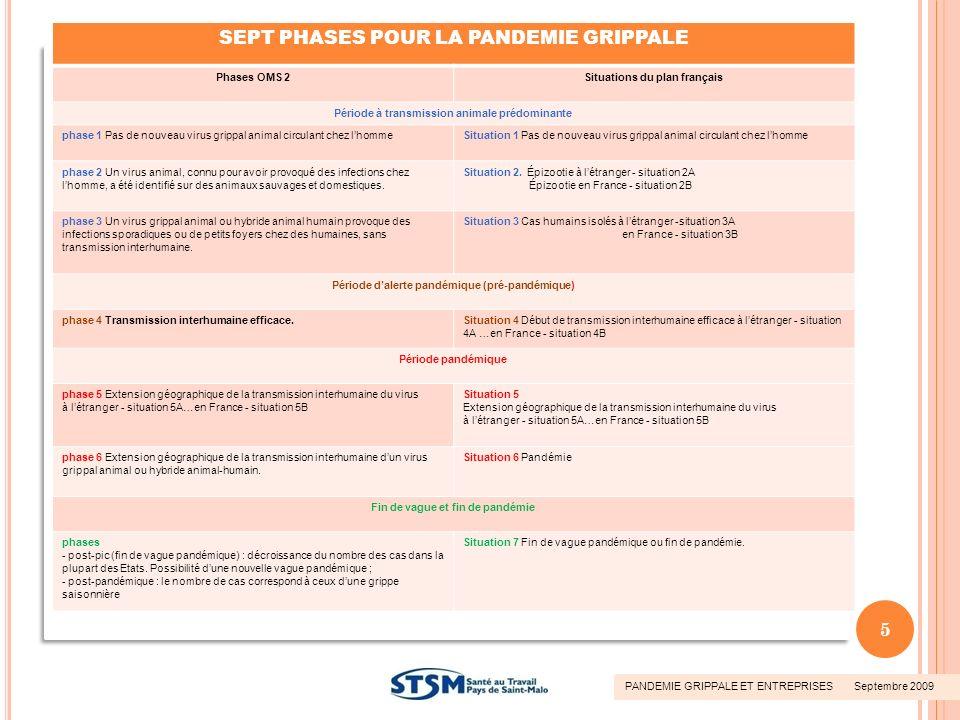 SEPT PHASES POUR LA PANDEMIE GRIPPALE Phases OMS 2Situations du plan français Période à transmission animale prédominante phase 1 Pas de nouveau virus